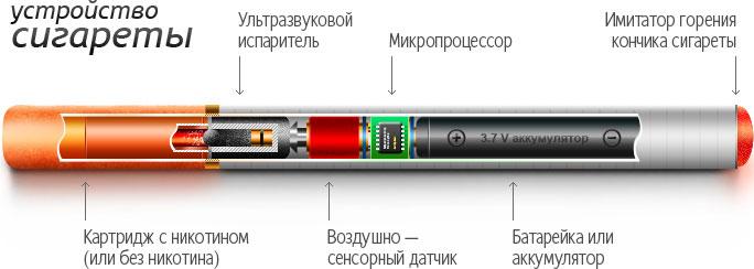 Устройство электронных сигарет